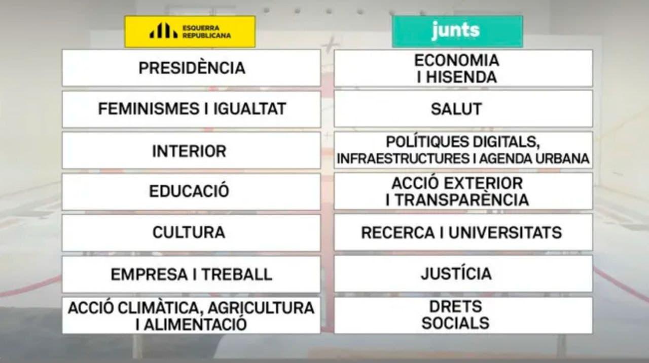 Així queda el govern d'ERC i JxCat, «100% paritari» i amb 14 conselleries